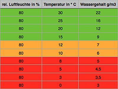 Je höher die Lufttemperatur, desto höher ist die absolute Feuchtigkeit je Kubikmeter Luftvolumen.